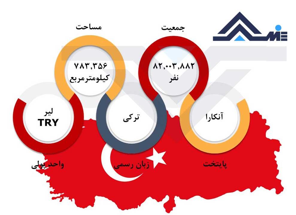 پایتخت ترکیه مساحت و جمعیت ترکیه درباره ترکیه کار در ترکیه