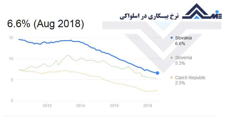 نرخ بیکاری اسلواکی