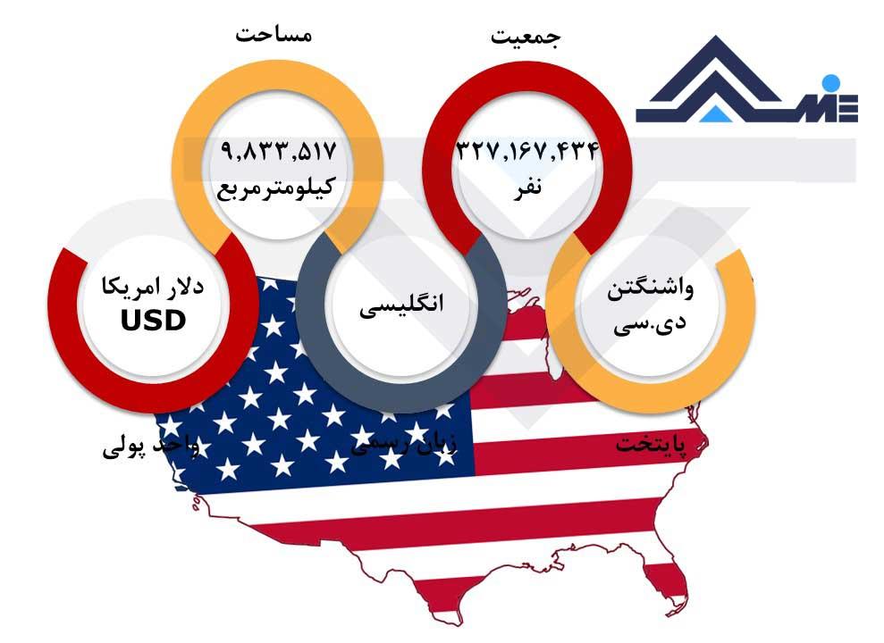درباره آمریکا پایتخت آمریکا واحد پول آمریکا جمعیت آمریکا مساحت آمریکا