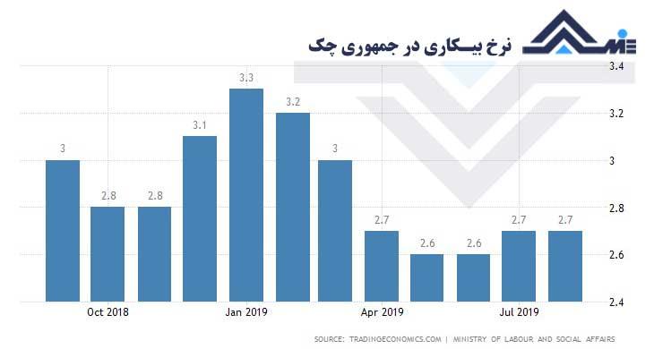 نرخ بیکاری در جمهوری جک