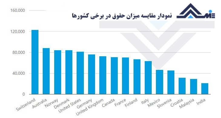 میانگین حقوق در کشورهای مختلف