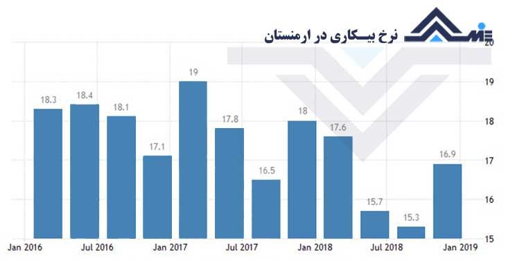نرخ بیکاری در ارمنستان