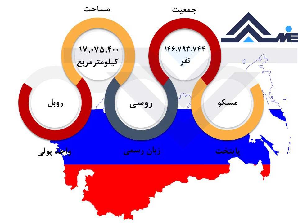 پایتخت روسیه اطلاعات عمومی روسیه درباره روسیه جمعیت و مساحت روسیه
