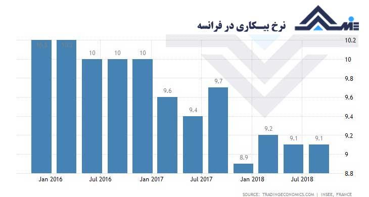 unemployment-rate-franc