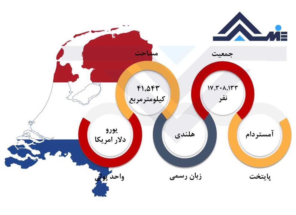شرایط عمومی هلند درباره هلند پایتخت هلند جمعیت و مساحت هلند