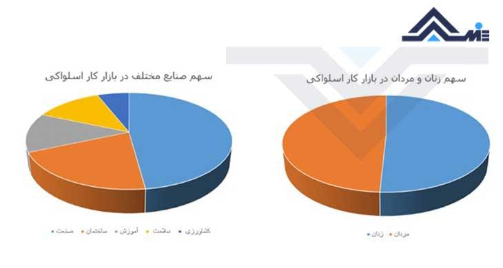 آمار زنان شاغل