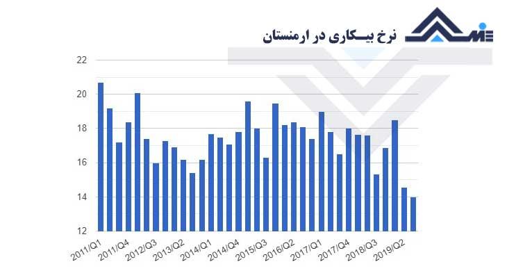نرخ بیکاری ارمنستان