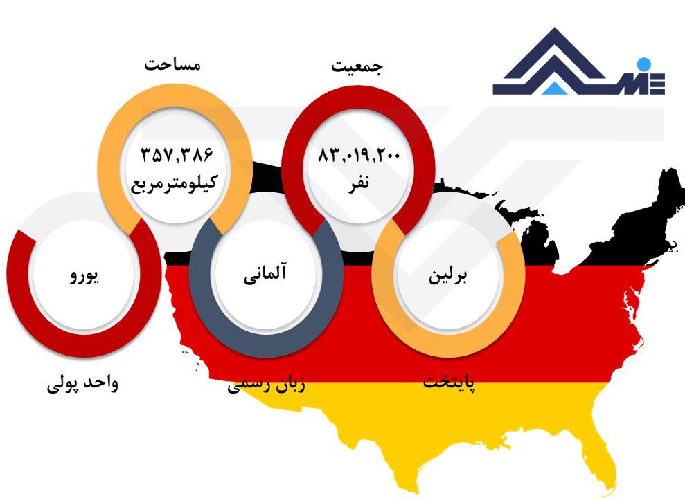 درباره آلمان پایتخت آلمان مساحت و جمعیت آلمان واحد پول آلمان