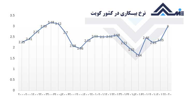 نرخ بیکاری کویت 2020