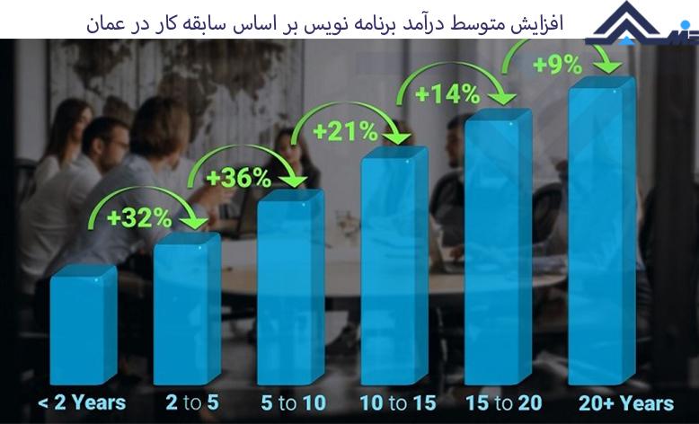 حقوق کار در عمان ویزای کار برنامه نویسی در عمان