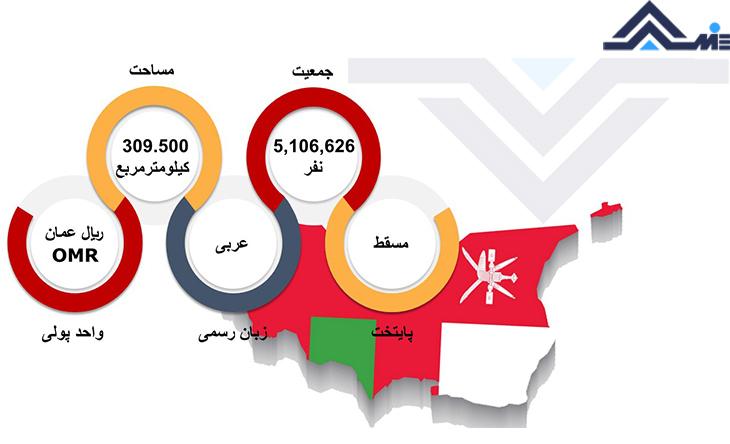 پایتخت عمان واحد پول عمان مساحت و جمعیت عمان