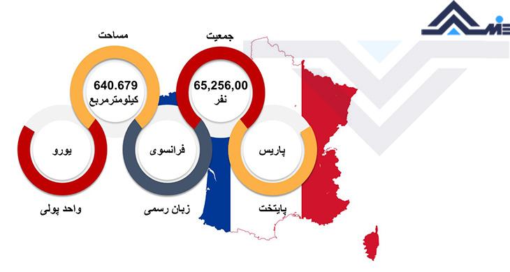 واحد پول فرانسه پایتخت فرانسه جمعیت و مساحت فرانسه