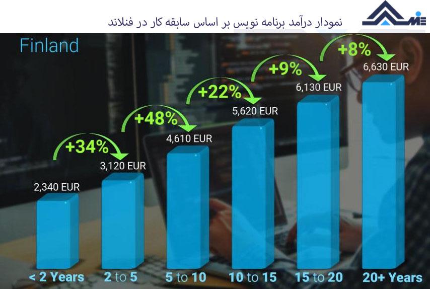 درآمد برنامه نویسی در فنلاند بازار کار برنامه نویسی در فنلاند