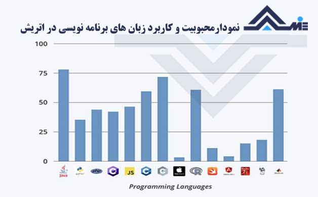 نمودار میزان محبوبیت زبان های برنامه نویسی در اتریش