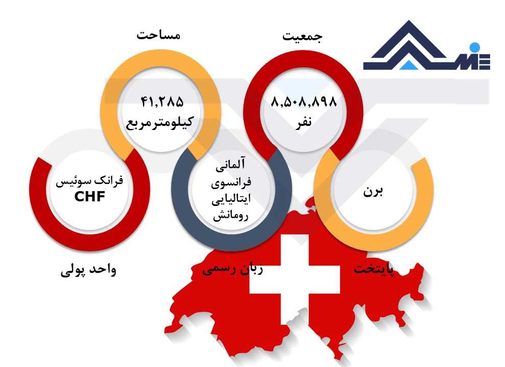 حقوق و درآمد پرستاران در سوئیس