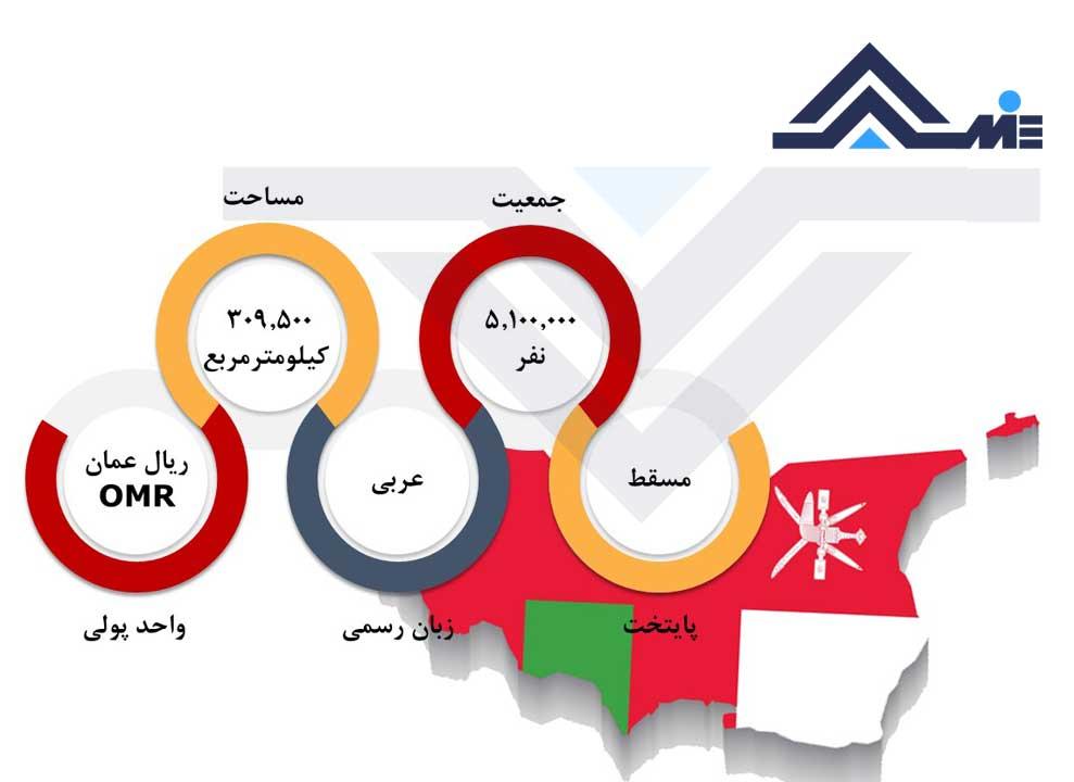 درباره عمان پایتخت عمان مساحت و جمعیت عمان واحد پول عمان