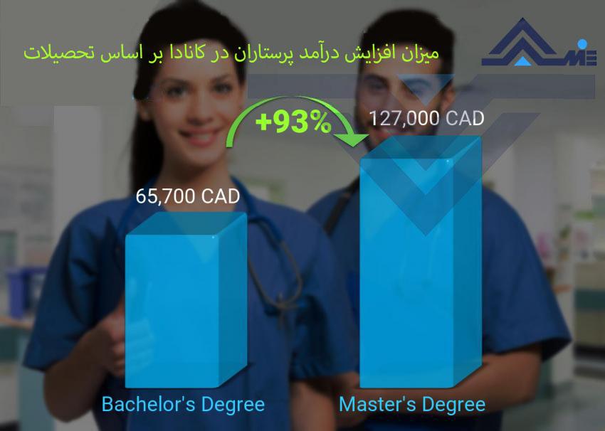 نمودار افزایش حقوق بر اساس مدرک تحصیلی