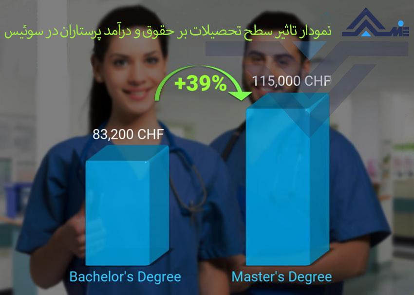 نمودار تاثیر تحصیلات در حقوق و درامد پرستاران در سوئیس