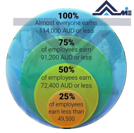 نمودار توزیع حقوق پرستاران استرالیا