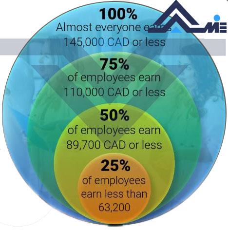 نمودار افزایش حقوق و درآمد پرستاران در کانادا