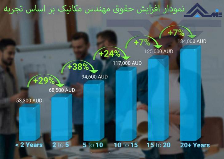 نمودار درصد افزایش حقوق